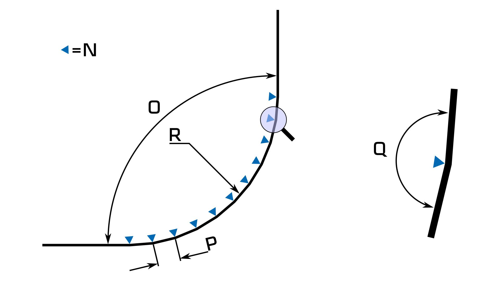 Berechnung der radialen Biegung mehrstufiges Biegen