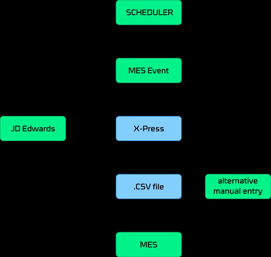 Komponenten Netz elementen intelligente Fabrik