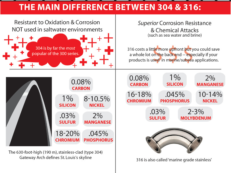 Differenze tra acciaio inossidabile aisi 304 e 316 for Scatolati in acciaio inox
