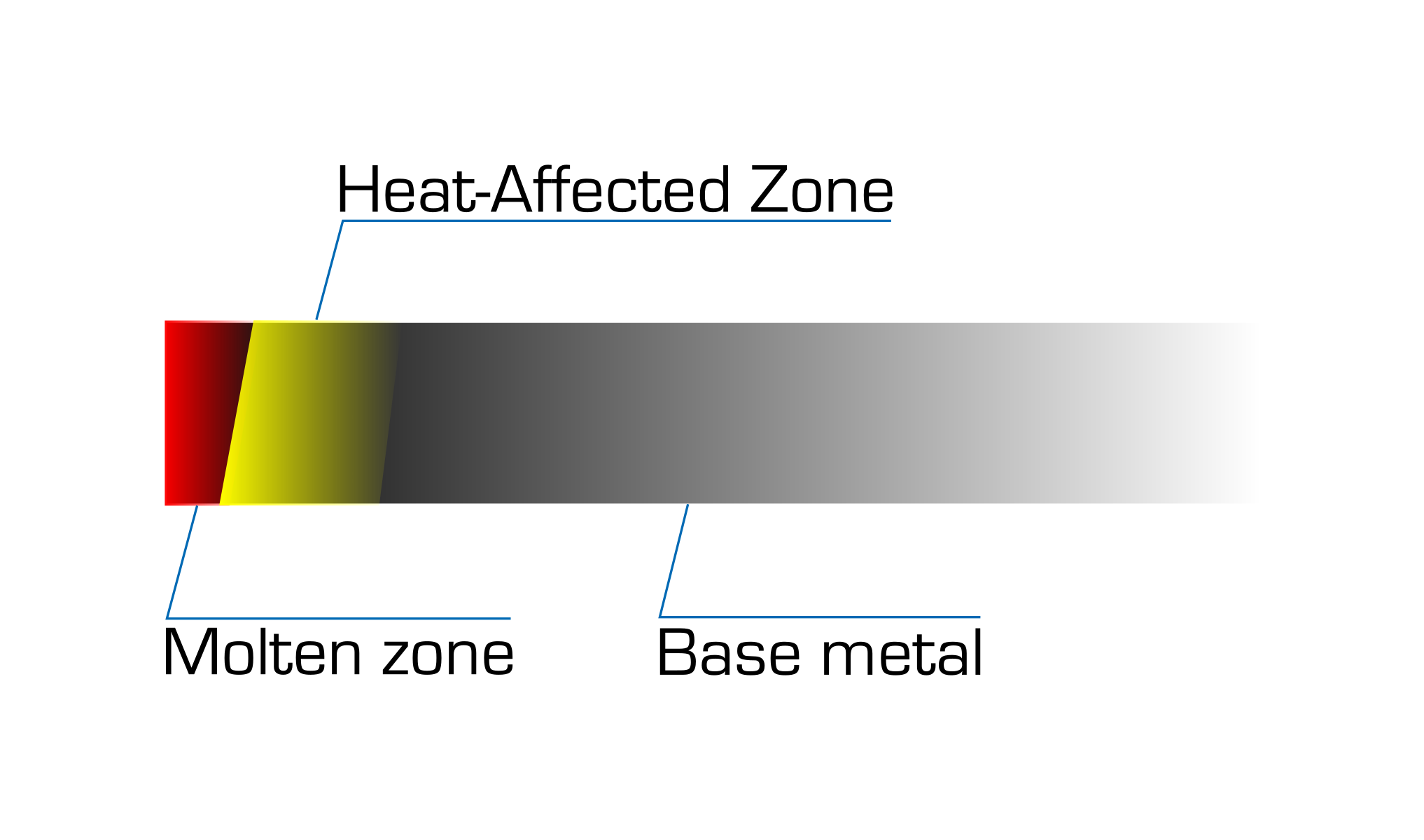 esquema zona afectada termicamente HAZ