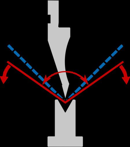 how to correct sheet metal springback