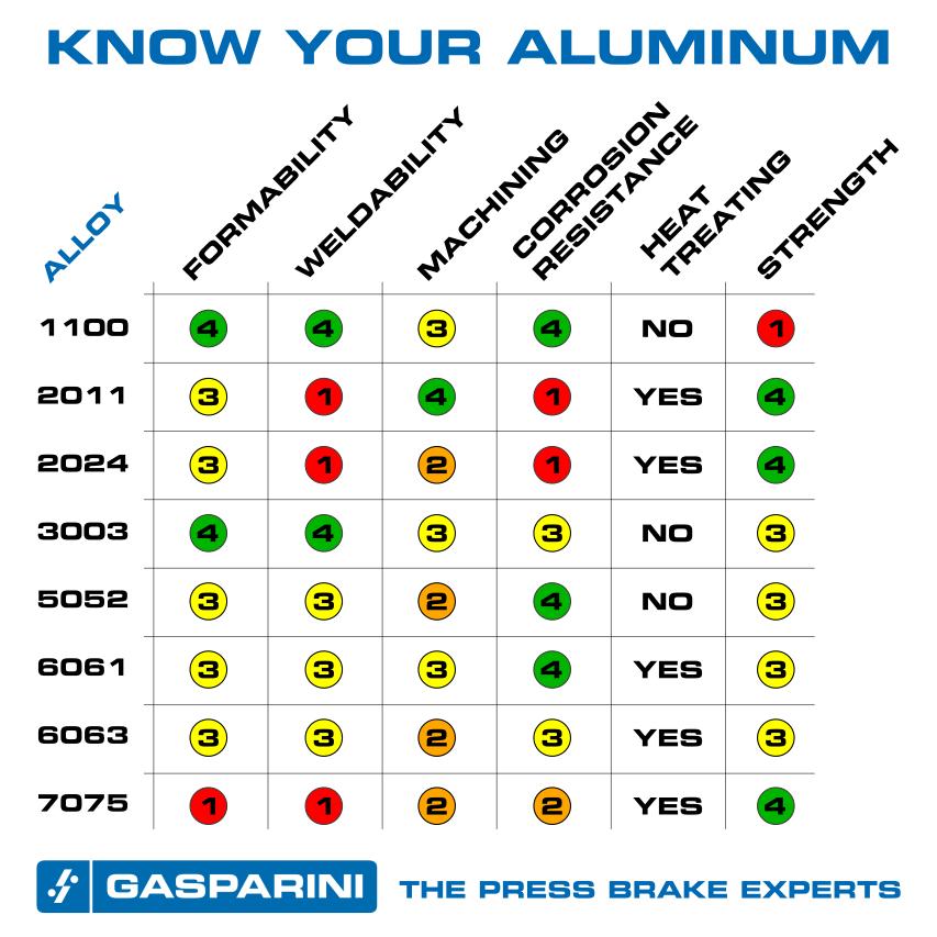 spezifisches gewicht aluminium